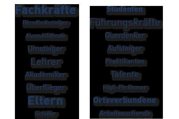 PROFFILE Firmenguide - Zielgruppe