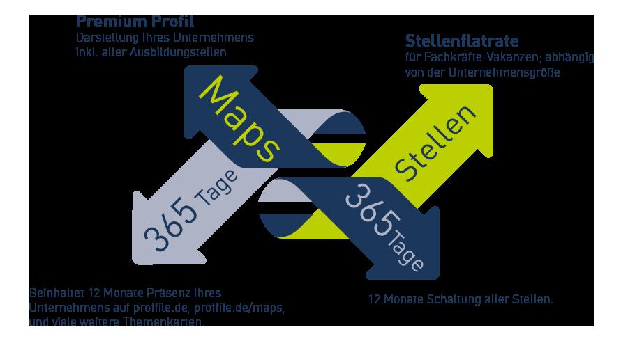 Investition für PROFFILE Maps Stellenflatrate