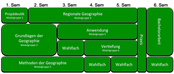 Interview zum Studium Geographie Studienplan