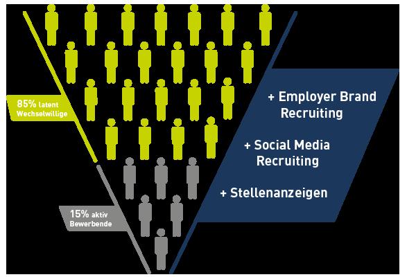 Bewerberpyramide - Warum Employer Brand Recruiting wichtig ist