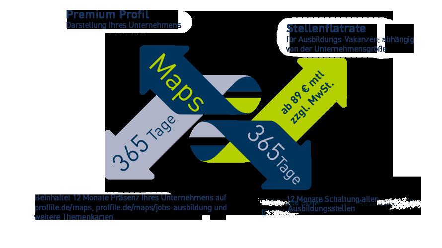 Investition für PROFFILE Maps Ausbilungsplätze